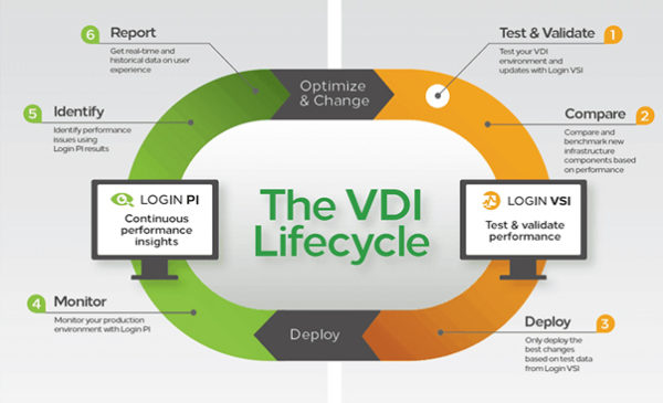 vdi-lifecycle